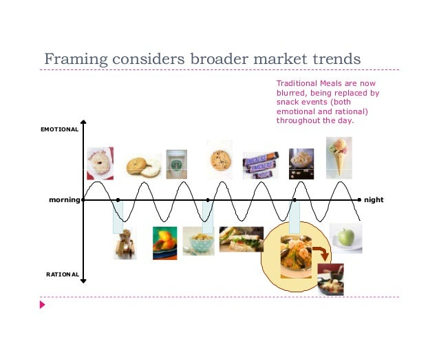 Framing considers broader market trends                            Traditional Meals are now                            bl...
