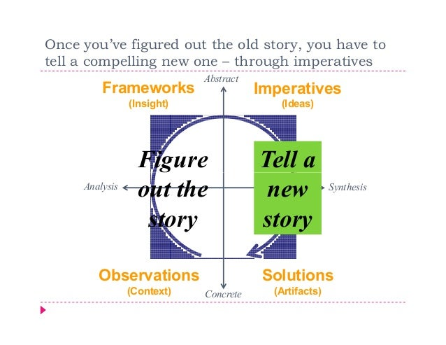 Once you've figured out the old story, you have totell a compelling new one – through imperatives                         ...
