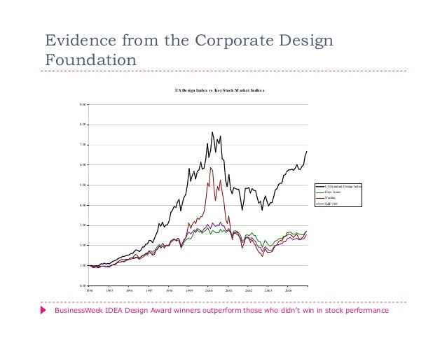 Evidence from the Corporate DesignFoundation                                                 US Design Index vs Key Stock ...