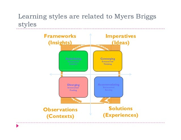 Learning styles are related to Myers Briggsstyles                   Abstract          Frameworks                          ...