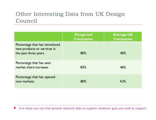Other Interesting Data from UK DesignCouncil                                         Design-led                   Average ...