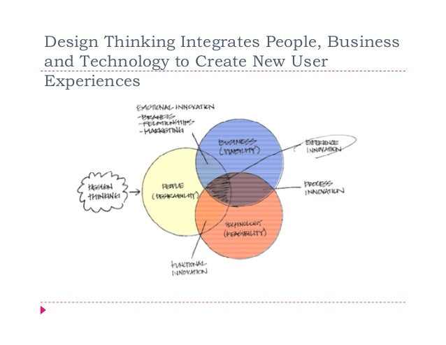Design Thinking Integrates People, Businessand Technology to Create New UserExperiences
