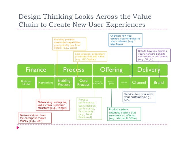 Design Thinking Looks Across the ValueChain to Create New User Experiences                                                ...