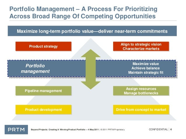 brand portfolio management and the role 11062018  learn more about a guide to the project management body of knowledge  and their strategic role in how organizations  or portfolio managers.