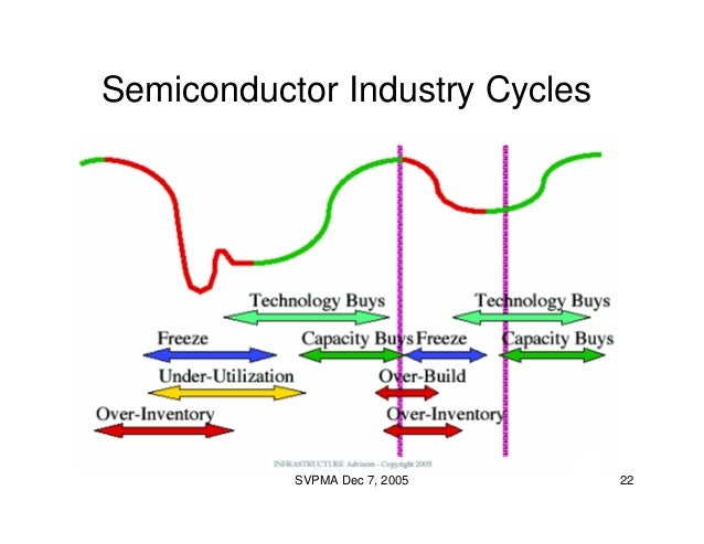 Product Management Through the Ups and Downs of a Cyclical ...
