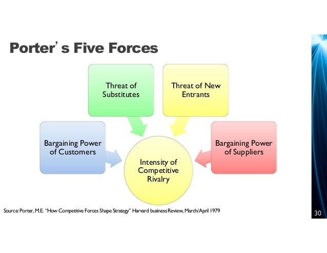 harvard business review: competitive forces paper essay Browse papers /business the five competitive forces that shape strategy since a young economist, michael e porter wrote his first article how competitive forces shape strategy in harvard business review in 1979, his theory called 'five forces model' has become the bible in.