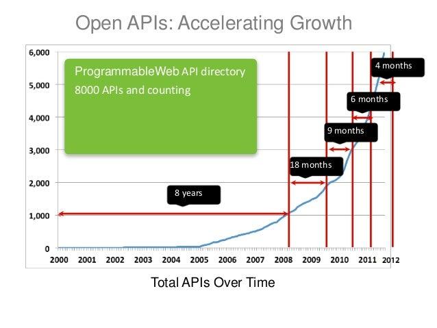 SVPMA API Panel | April 2013 Slide 3