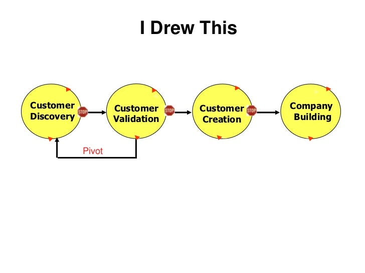 I Drew This<br />CustomerDiscovery<br />Company <br /> Building<br />CustomerValidation<br />Customer Creation<br />Pivot<...