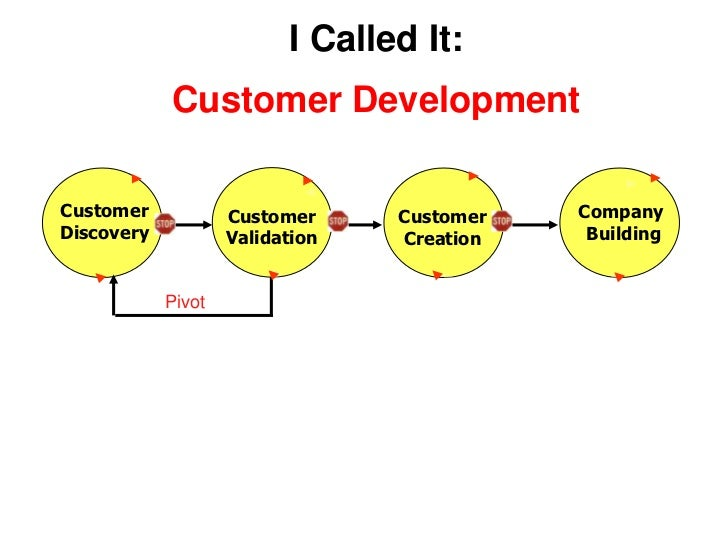 I Called It:Customer Development<br />CustomerDiscovery<br />Company <br /> Building<br />CustomerValidation<br />Customer...