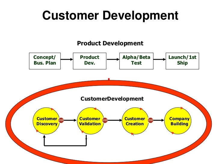 Revenue Plan</li></li></ul><li>Customer Development VersusProduct Management<br />The Execution of the Business Model<br ...