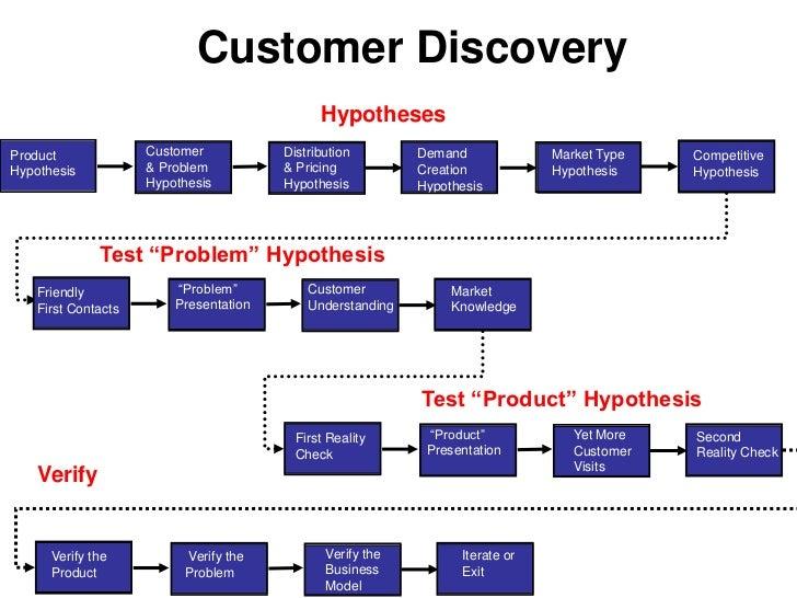 Prod Mgmt driven</li></li></ul><li>Customer Development Versus Product Management<br />The Search for the Business Model<...