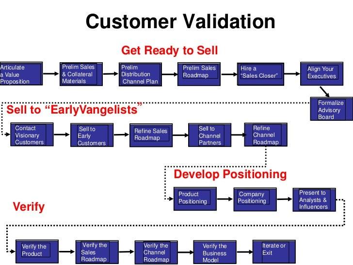 Founder-driven</li></li></ul><li>Engineering Versus Agile Development<br />The Execution of the Business Model<br />Scalab...