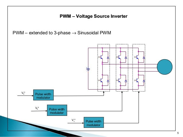 Space Vector PWM Intro