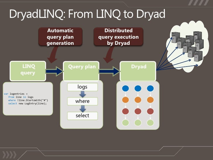 DryadLINQ: From LINQ to Dryad<br />Automatic query plan generation<br />Distributed query execution by Dryad<br />LINQ que...