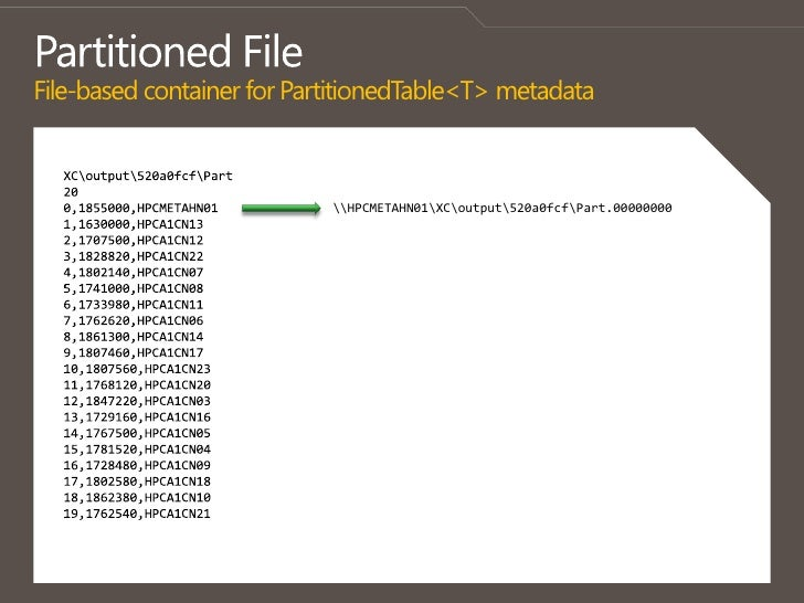 Partitioned FileFile-based container for PartitionedTable<T> metadata<br />XCoutput520a0fcfPart<br />20<br />0,1855000,HPC...
