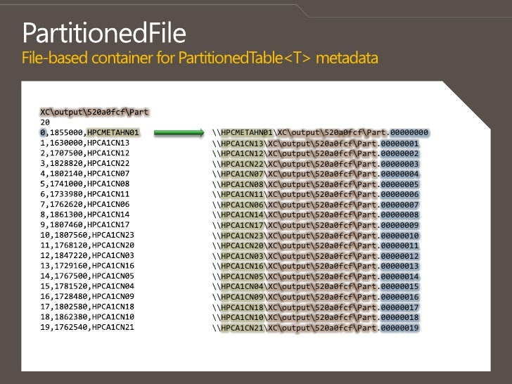 PartitionedFileFile-based container for PartitionedTable<T> metadata<br />XCoutput520a0fcfPart<br />20<br />0,1855000,HPCM...