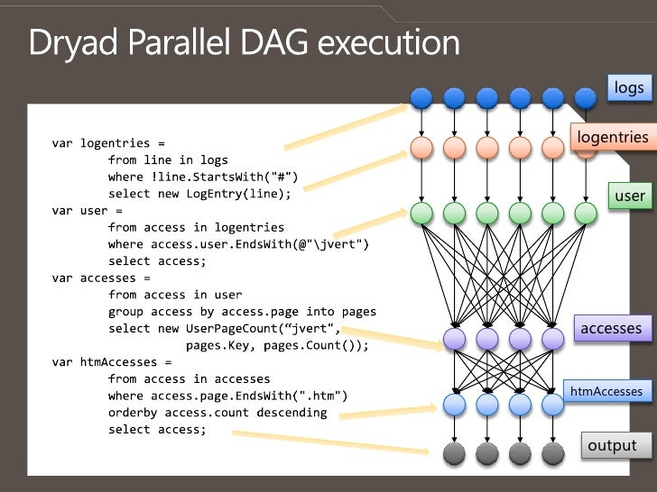 Dryad Parallel DAG execution<br />logs<br />logentries<br />varlogentries =<br />from line in logs<br />        where !lin...