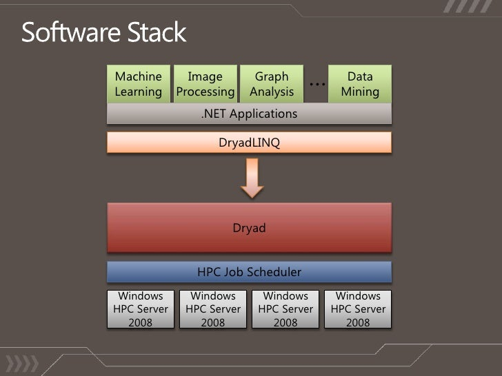 SVR17: Data-Intensive Computing on Windows HPC Server with the ... Slide 3