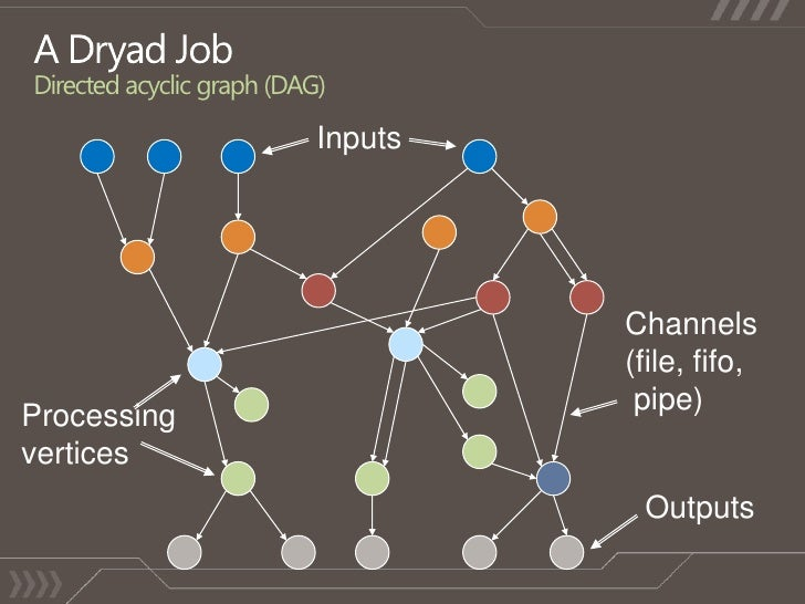 A Dryad JobDirected acyclic graph (DAG)<br />Outputs<br />Processing<br />vertices<br />Channels<br />(file, fifo,<br /> p...