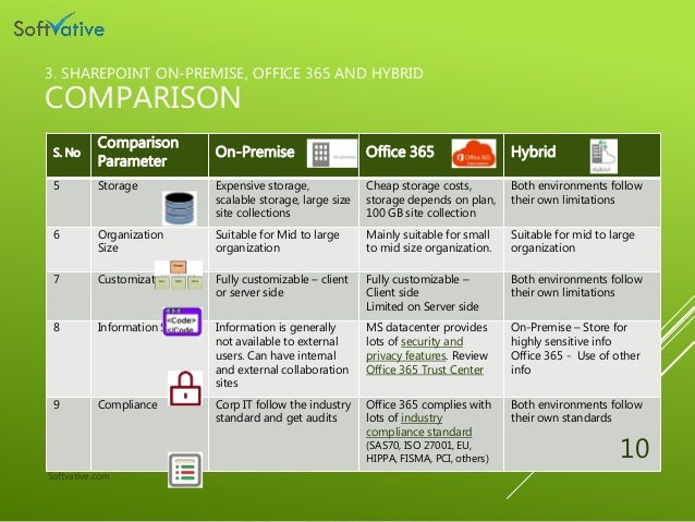 Sharepoint on-premise office365 and hybrid Pros, Cons and ...