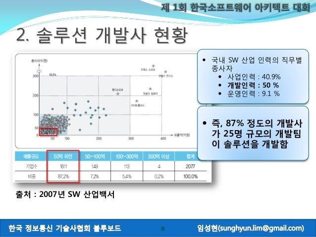 제 1회 한국소프트웨어 아키텍트 대회 5 2. 솔루션 개발사 현황  국내 SW 산업 인력의 직무별 종사자  사업인력 : 40.9%  개발인력 : 50 %  운영인력 : 9.1 % 출처 : 2007년 SW 산업백서...