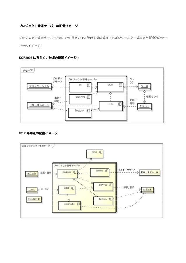 プロジェクト管理サーバーの配置イメージプロジェクト管理サーバーの配置イメージプロジェクト管理サーバーの配置イメージプロジェクト管理サーバーの配置イメージ プロジェクト管理サーバーとは、SW 開発の PJ 管理や構成管理に必要なツールを一式揃えた...