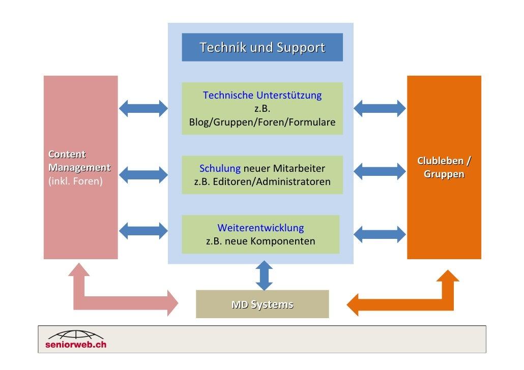 Technik und Support                      Technische Unterstützung                              z.B.                 Blog/G...