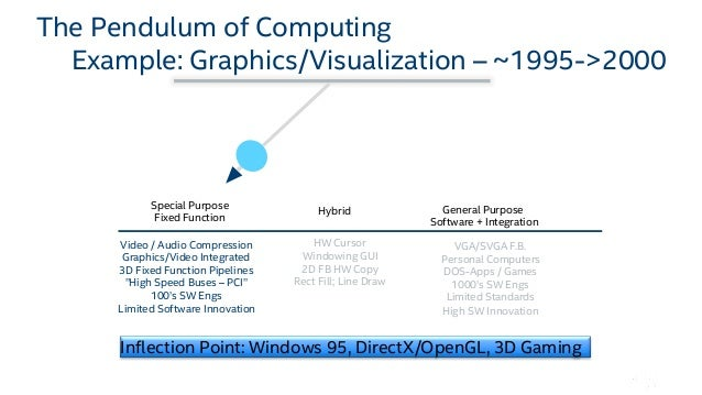 Introduction to Software Defined Visualization (SDVis)