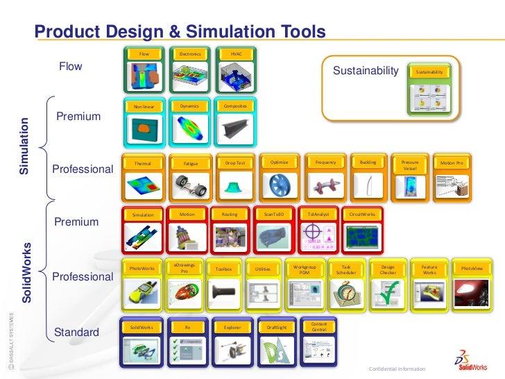 Product Design & Simulation Tools                                   Flow        Electronics         HVAC                 F...