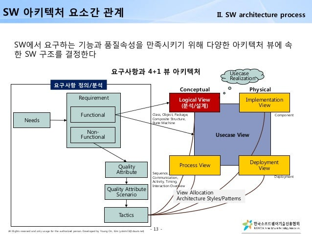 All Rights reserved and only usage for the authorized person. Developed by Young On, Kim (yokim31@daum.net) SW에서 요구하는 기능과 ...