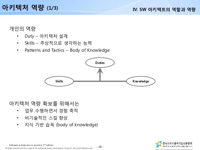 All Rights reserved and only usage for the authorized person. Developed by Young On, Kim (yokim31@daum.net) 개인의 역량 • Duty ...