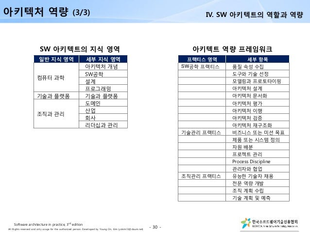 All Rights reserved and only usage for the authorized person. Developed by Young On, Kim (yokim31@daum.net) - 30 - 프랙티스 영역...