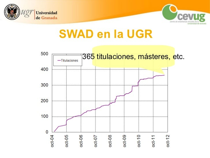 SWAD: estadísticas de uso en la UGR Slide 2