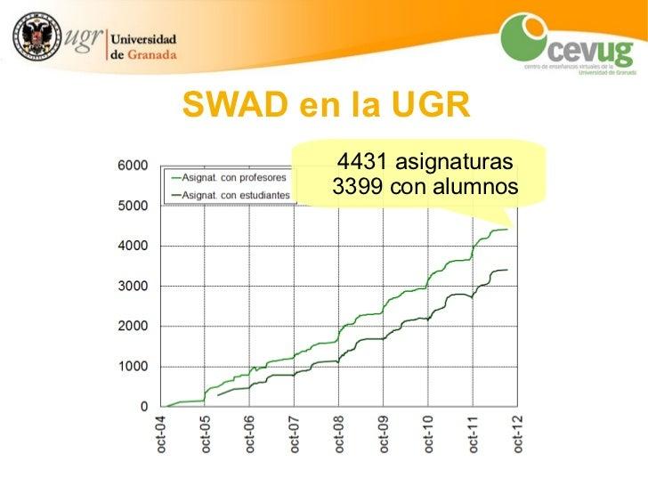 SWAD: estadísticas de uso en la UGR Slide 3