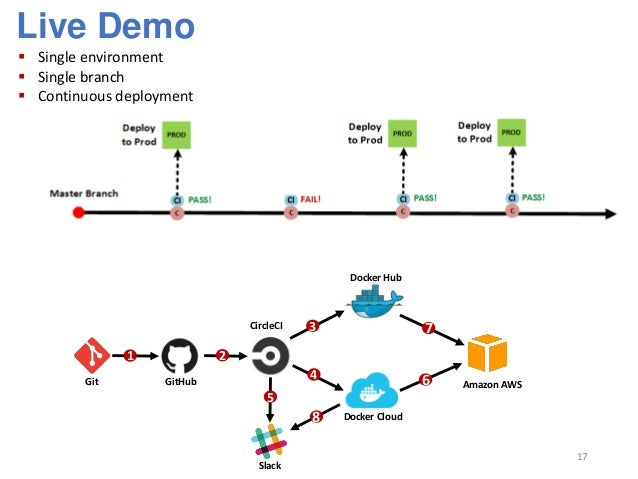 Anatomy of a Continuous Integration and Delivery (CICD) Pipeline