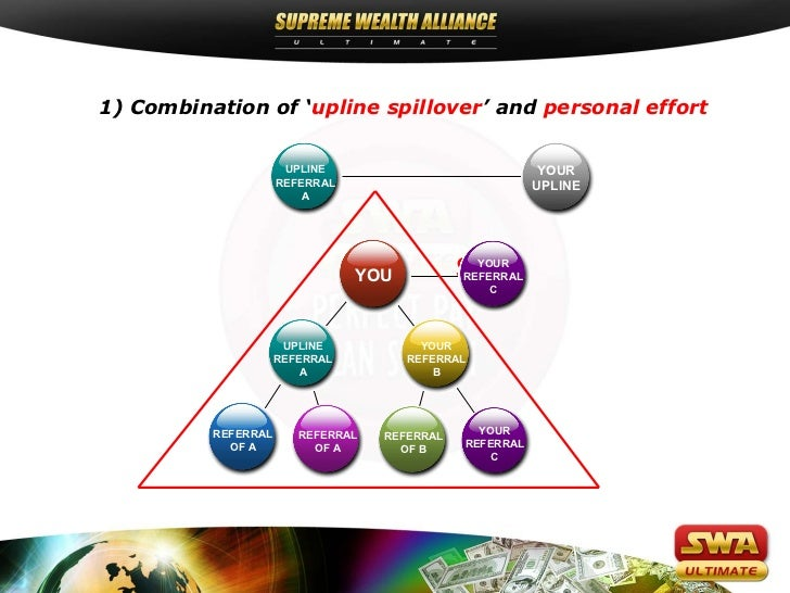 1) Combination of 'upline spillover' and personal effort                      UPLINE                              YOUR    ...