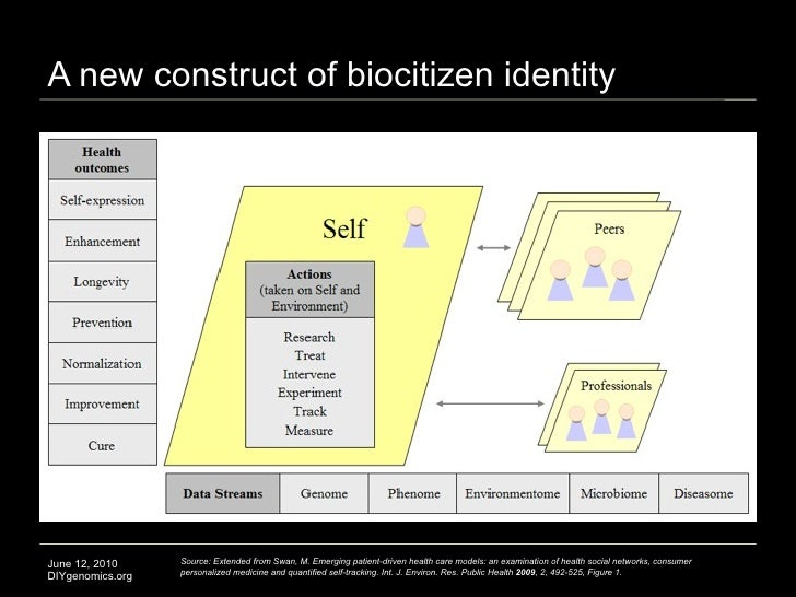 A new construct of biocitizen identity     June 12, 2010     Source: Extended from Swan, M. Emerging patient-driven health...