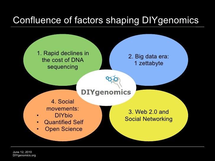 Confluence of factors shaping DIYgenomics                     1. Rapid declines in                                        ...