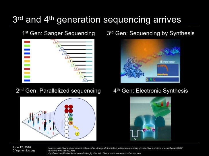 3rd and 4th generation sequencing arrives       1st Gen: Sanger Sequencing                                         3rd Gen...