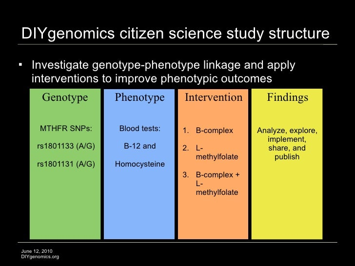 DIYgenomics citizen science study structure    Investigate genotype-phenotype linkage and apply     interventions to impr...