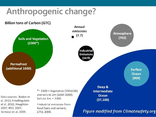 anthropogenic climate change Over 900 peer-reviewed scientific articles have adduced evidence that anthropogenic climate change is real.