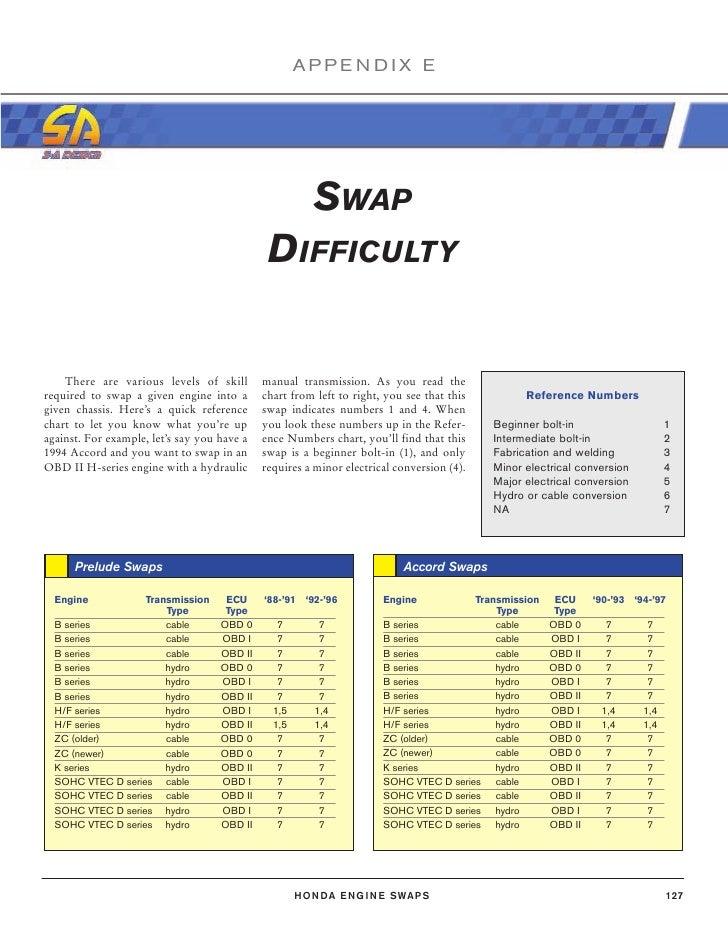 Swap Guide