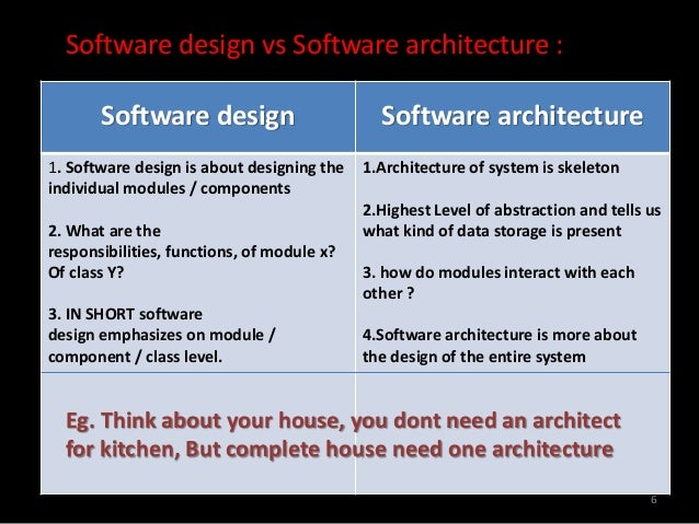 Software Architecture And Software Design