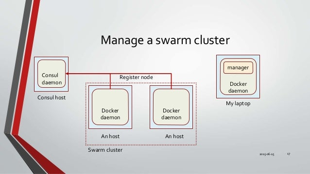 Docker cluster with swarm consul registrator and consul for Docker consul cluster