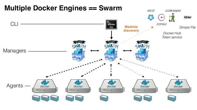 Docker Online Meetup 28 Production Ready Docker Swarm