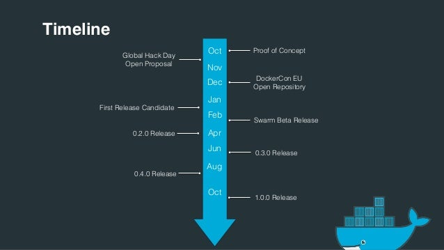 Docker online meetup 28 production ready docker swarm for Dockerhub consul