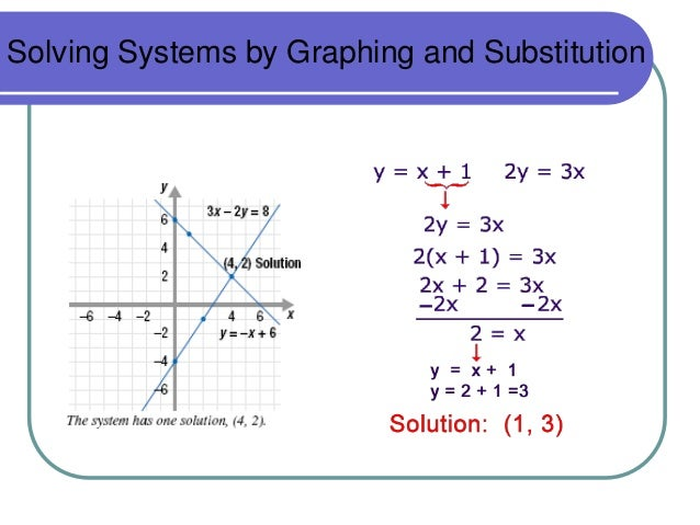 Image result for solving a system by substitution