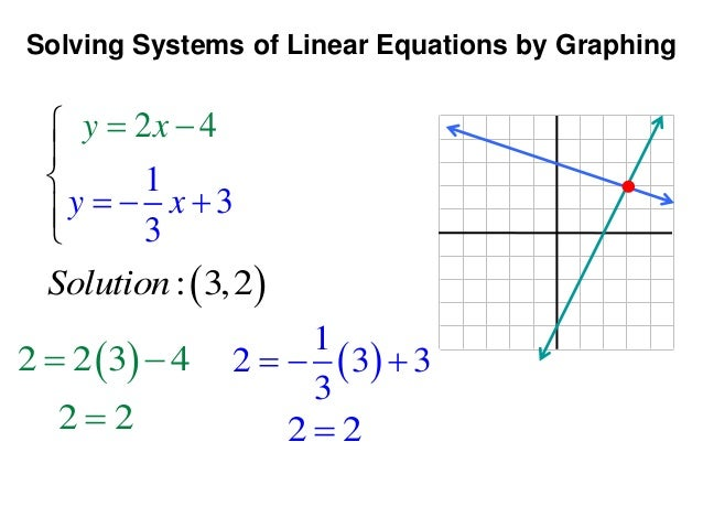 Solving Systems Of Equations By Graphing  Lessons  Tes Teach