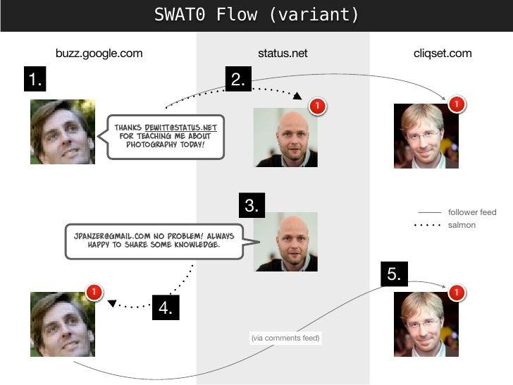 SWAT0 Flow (variant)       buzz.google.com                               status.net                cliqset.com  1.        ...