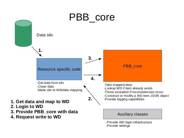 PBB_core Resource specific code Auxiliary classes PBB_core Data silo -Get data from silo -Clean data -Make silo to Wikidat...